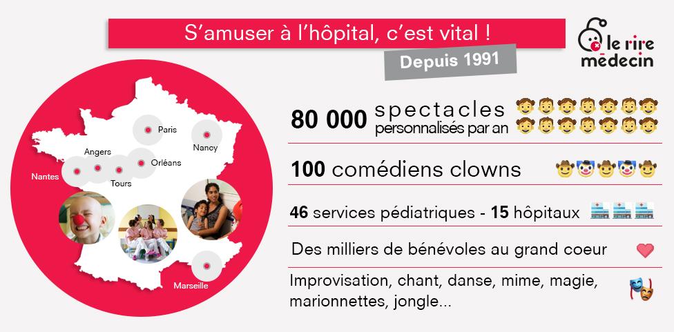 infographie Le Rire Médecin